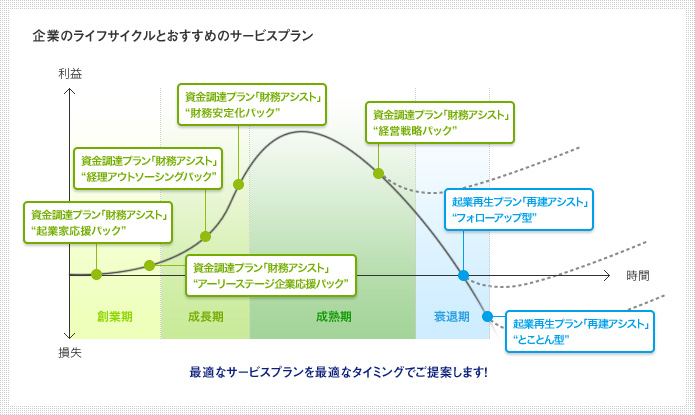 企業のライフサイクルとおすすめのサービスプラン